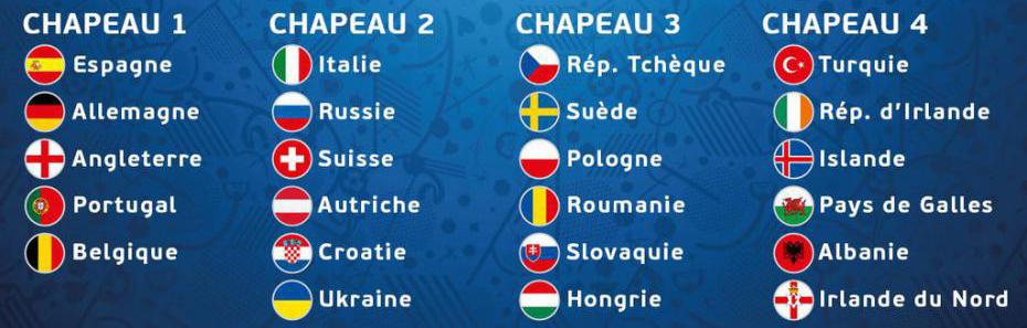 equipes qualifiées